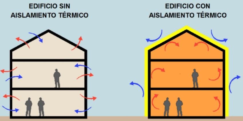 casa con aislamiento térmico